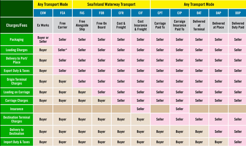 incoterms chart, shipping terms